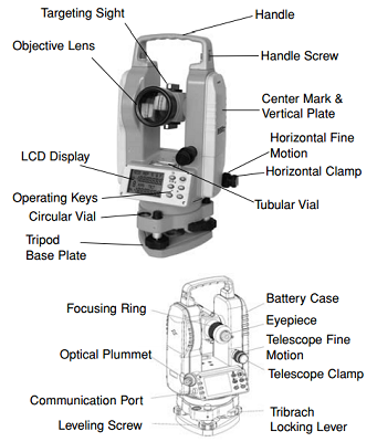 Validating a survey instrument total station