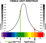 Visible Light Spectrum chart where laser levels are