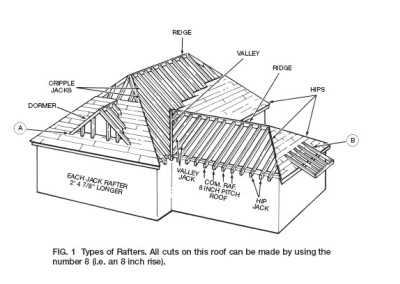 CarpentryToolsRafterAngle on gable hip roof design